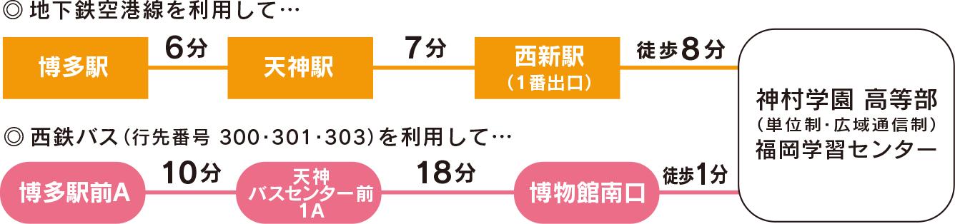 天神から7分、博多駅から13分